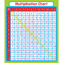 Carson Dellosa CD-168069 Multiplication Stickers