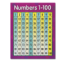 Creative Teaching Press CTP5370 Chart Numbers 1-100