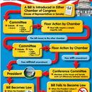 Trend Enterprises T-38201 Chart A Bill Becomes A Law Gr 4-8