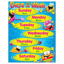 Trend Enterprises T-38411 Days Of The Week Frog-Tastic Learning Chart