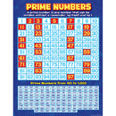 Teacher Created Resources TCR7732 Prime Numbers Chart