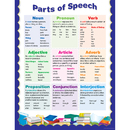 Creative Teaching Press CTP4333 Parts Of Speech Small Chart