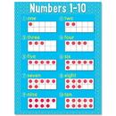 Creative Teaching Press CTP8607 Numbers 1-10 Chart