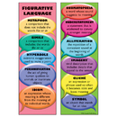 Mcdonald Publishing MC-K1184 Figurative Language Bookmarks