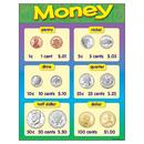 Trend Enterprises T-38013 Chart Money 17 X 22 Gr K-2