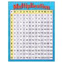 Trend Enterprises T-38080 Chart Multiplication 17 X 22 Gr 3-4