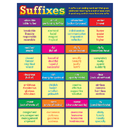 Teacher Created Resources TCR7540 Suffixes Chart