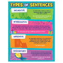 Teacher Created Resources TCR7574 Type Of Sentences Chart