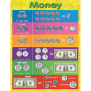 Teacher Created Resources TCR7606 Money Early Learning Chart