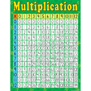 Teacher Created Resources TCR7643 Multiplication Early Learning Chart