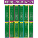 Teacher Created Resources TCR7697 Multiplication Tables Chart