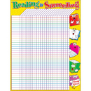 Teachers Friend TF-2204 Reading Is Succeeding Incentive Friendly Chart